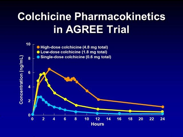 How long does it take for colchicine to work?
